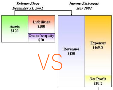 Difference Between Balance Sheet And Income Statement