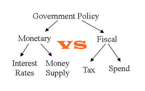 Difference Between Monetary Policy And Fiscal Policy In Pakistan