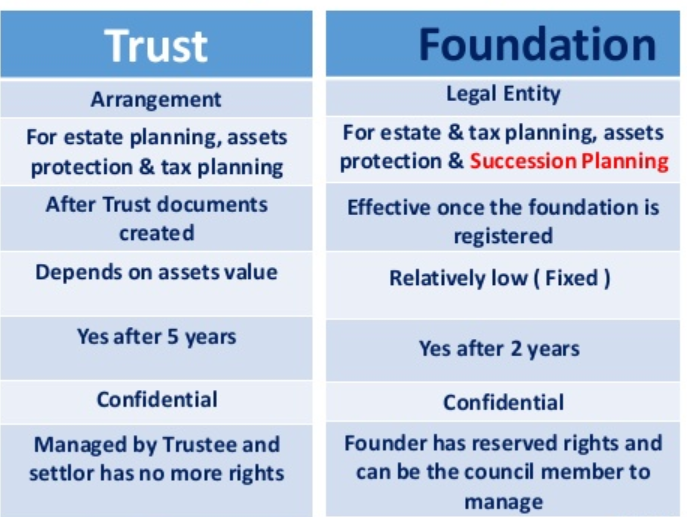 Difference Between Trust And Foundation In Pakistan