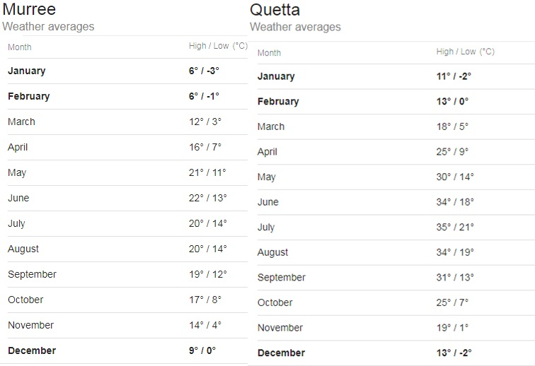Difference Between Climate Of Murree And Quetta