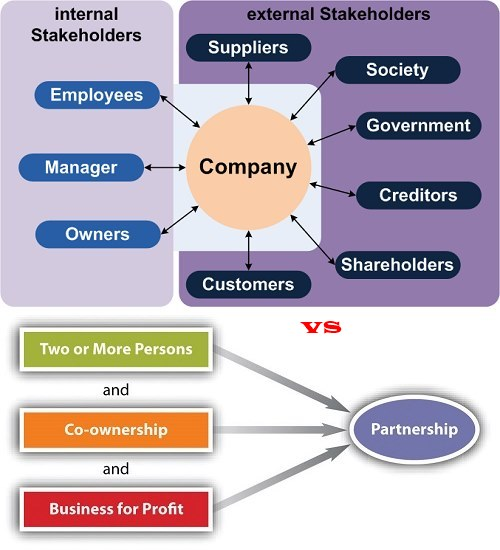 Difference Between Company And Partnership Firm In Pakistan