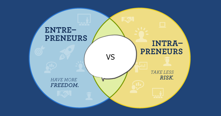 Difference Between The Entrepreneur And Intrapreneur In Pakistan