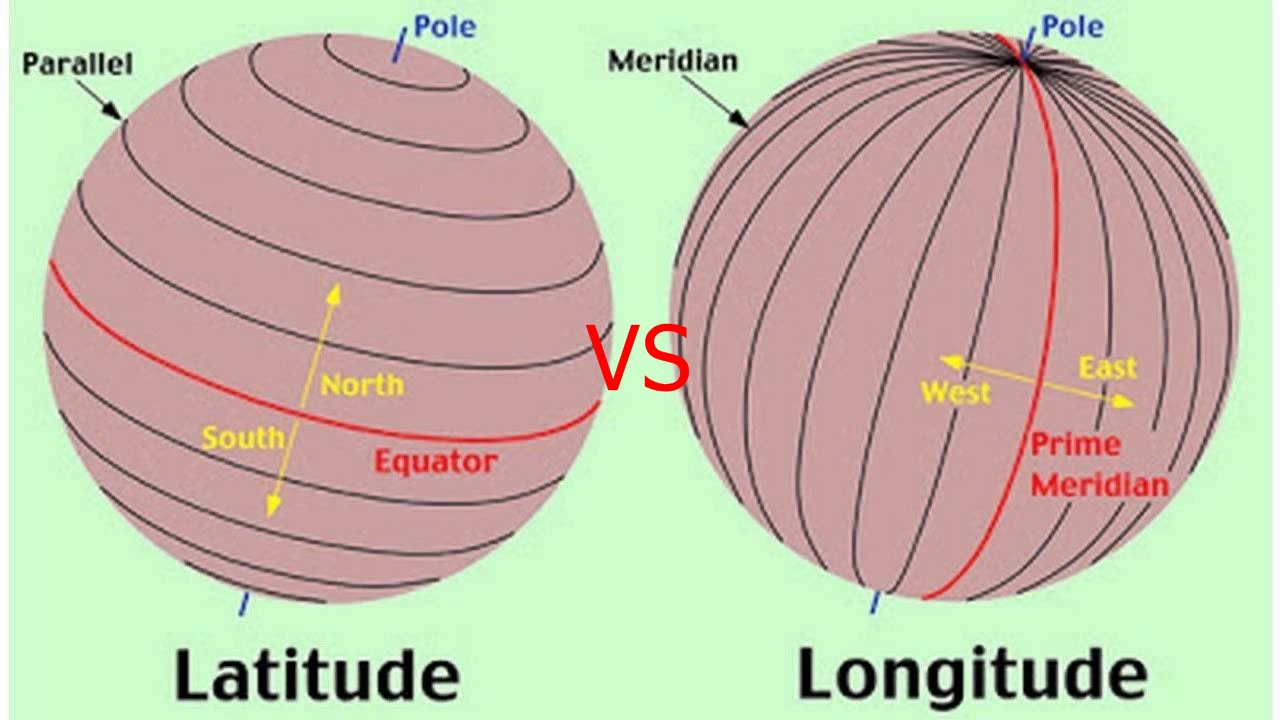 Difference Between Altitude And Latitude